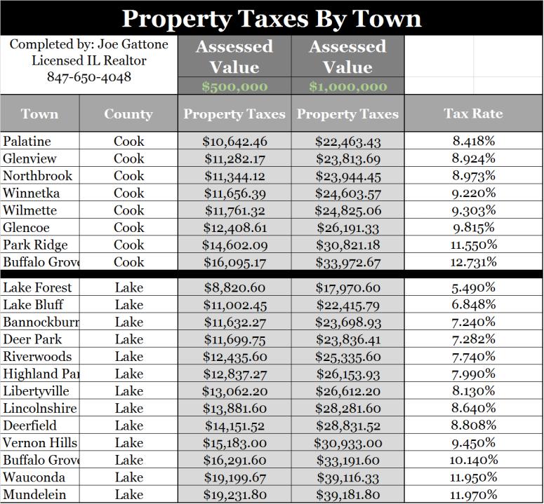 Propert taxes chart