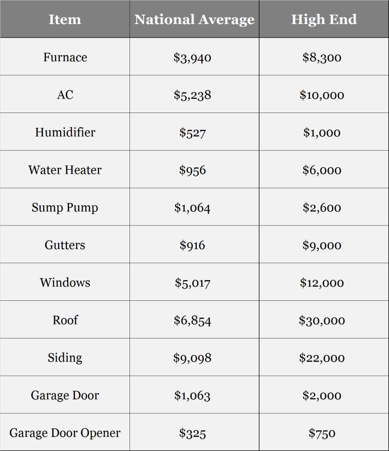 home-repair-cost